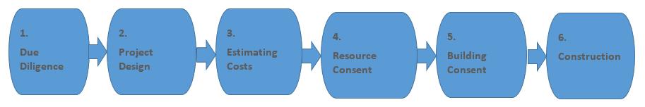 process - Land Development Project Management